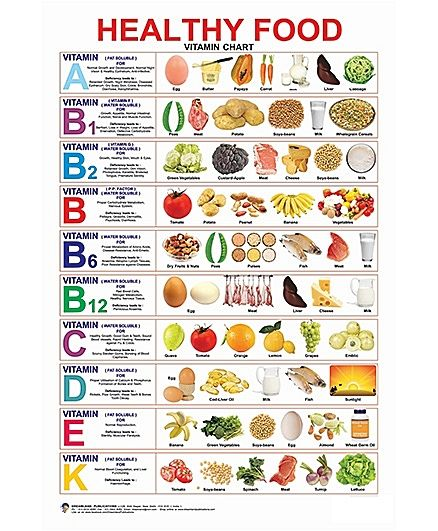 Healthy Food Vitamin Chart - English