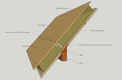 Supersips Uk Sips Manufacturer Structural Insulated Panels Fitting Information Insulated Panels Structural Insulated Panels Paneling