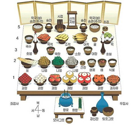 Chuseok offerings