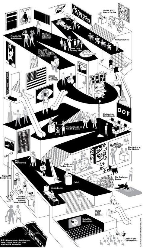 Excellente illustration de l'intelligence du visuel : Le petit MoMa illustr… Excellent illustration of visual intelligence: The little MoMa illustrates! Collage Architecture, Architecture Graphics, Architecture Drawings, Landscape Architecture, Isometric Art, Isometric Design, Graphic Design Posters, Graphic Design Illustration, Moma Artwork
