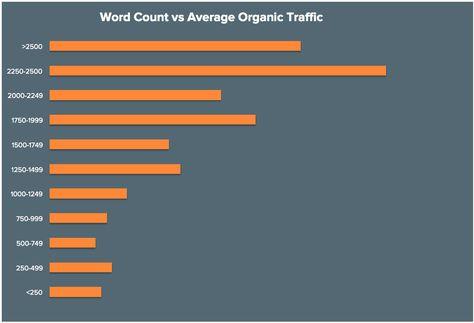 1313 best Backlinks images on Pinterest Inbound marketing, Content - best of api blueprint url parameters