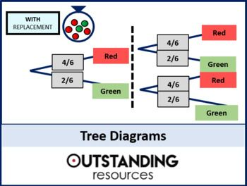 This Is A Whole Lesson On Tree Diagrams But There Is Probably Pun Intended Enough Material For Two Lessons Tree Diagram Probability Conditional Probability