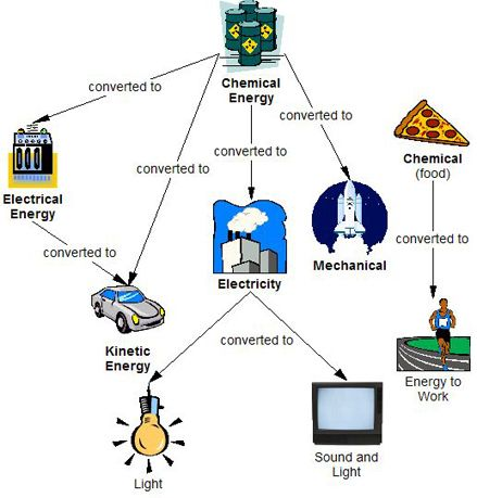 Some Energy Conversion Processes | Physics | Energy conservation ...