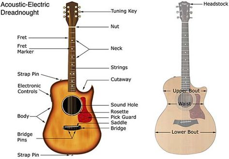 Acoustic Electric Guitar Acoustic Electric Guitar Acoustic Guitar Parts Acoustic Guitar Electro Acoustic Guitar