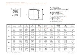 Tablas Caracteristicas De Los Elementos Estructurales Tablas Caracteristicas De Acero Estructural