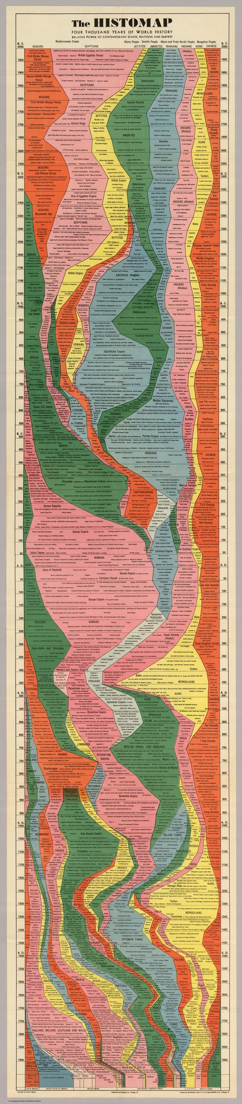 The Histomap of History. We also have the Histomap of Evolution in. Map Size: Four Thousand Years Of World History. 4000 years of world history. Relative power of contemporary states, nations and empires. History Timeline, History Facts, Visual Map, Historia Universal, Historical Maps, World History, Art History, Ancient History, Social Studies