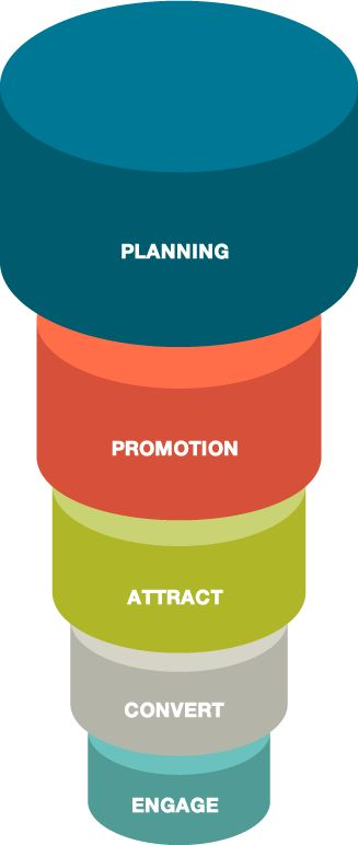 Five Elements of Inbound Marketing
