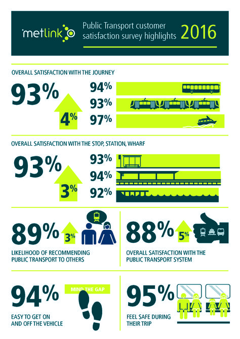 Image result for client satisfaction survey results infographic - darpa program manager sample resume