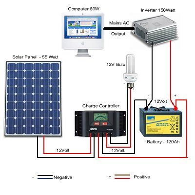 Simple Photovoltaic Solar System Setup For The