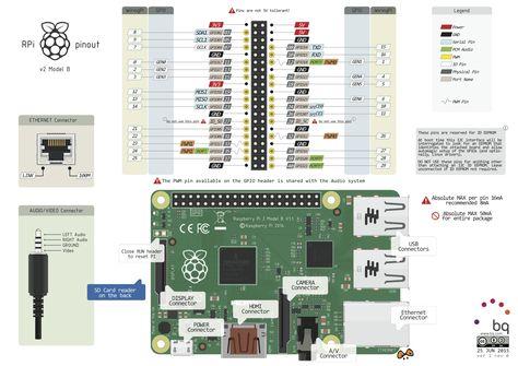 c16f74cfed11fdb70dde736b22ce99b0 raspberry pi models raspberry pi raspberry pi 2 pinout jpg (1076�754) electronics pinterest raspberry pi 3 wiring diagram at n-0.co