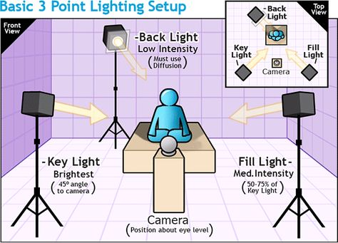 Simple Lighting Set Ups And Day For Night In 2020 Studio Photography Lighting Photography Studio Setup Photography Lighting Setup