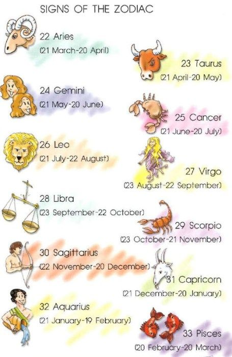 Signs Of The Zodiac Online Dictionary For Kids Dictionary For Kids September Zodiac Zodiac