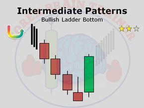 Candlestick Patterns Forex Brain Trainer Goruntuler Ile Yatirim