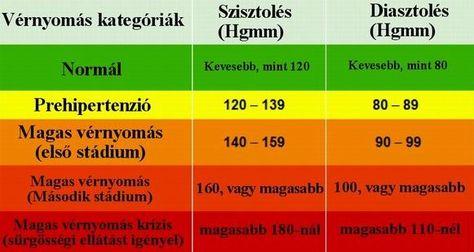 magas vérnyomás kezelés a protokoll szerint magas vérnyomás elsősegély