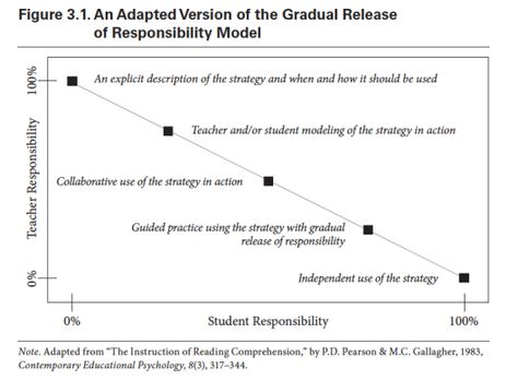 gradual release of responsibility - Google Search Gradual - construction release form