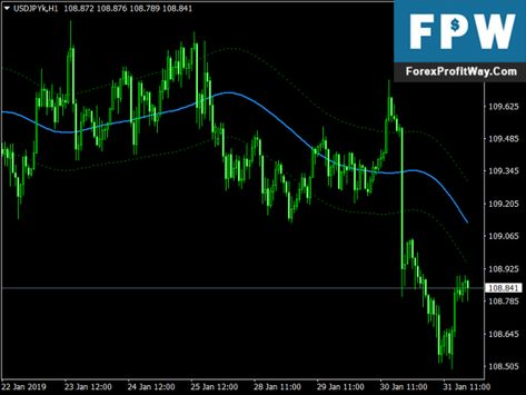 Download Bollinger And Starc Bands Forex Signals No Repaint For
