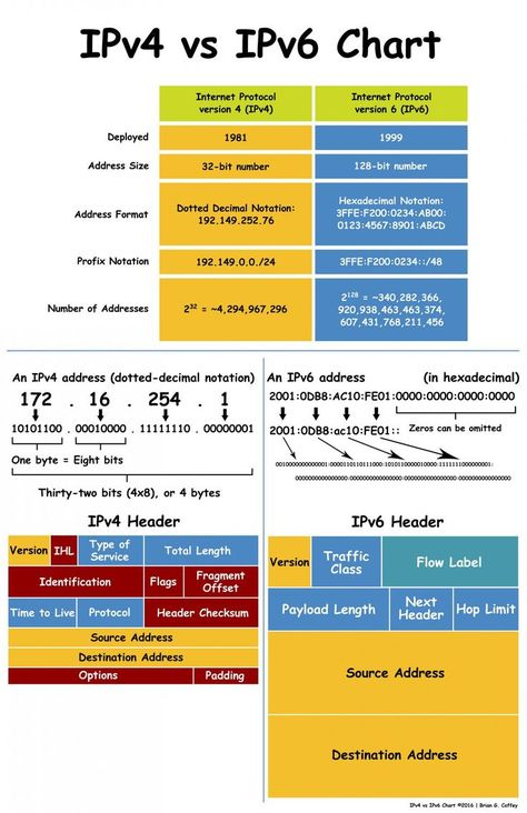 Use and share this chart that compares IPv4 to IPv6. Thanks and I hope it's useful to you!    Save