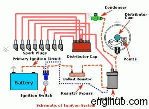 Ignition Systems of Petrol Engine-Different Ignition Systems ...