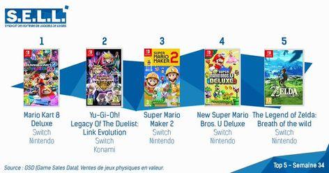 Découvrez les chiffres des ventes de jeux vidéo de la semaine toutes plateformes confondues et au détail selon GFK.  #3DS, #JeuxVidéo, #PC, #PS4, #Switch, #XBoxOne #3DS, #Microsoft, #Nintendo, #PC, #PS4, #SELL, #Sony, #Switch, #XboxOne
