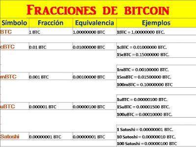 mbtc a btc grafico azioni bitcoin dal vivo