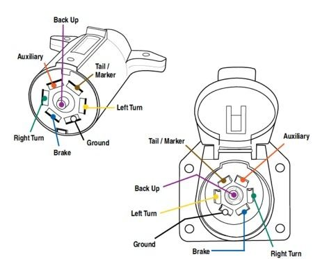 [WQZT_9871]  7 Spade Trailer Wiring Connectors | Trailer hitch, Trailer wiring diagram,  Wire | 7 Spade Trailer Wiring Diagram |  | Pinterest