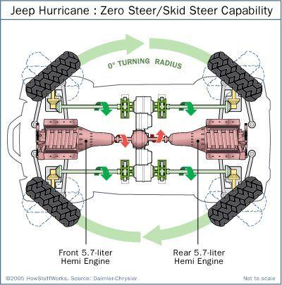 How The Jeep Hurricane Works Jeep Diy Go Kart Jeep Cars