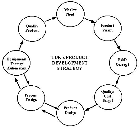 Kellee Lear This figure represents product development strategy - product strategy