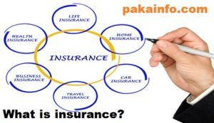 What Is Insurance Definition Meaning And Types Online Insurance