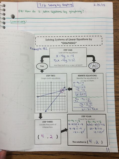Systems Of Linear Equations And Inequalities Unit Interactive Notebook Pages Algebra 1 Equations Linear Equations Systems Of Equations