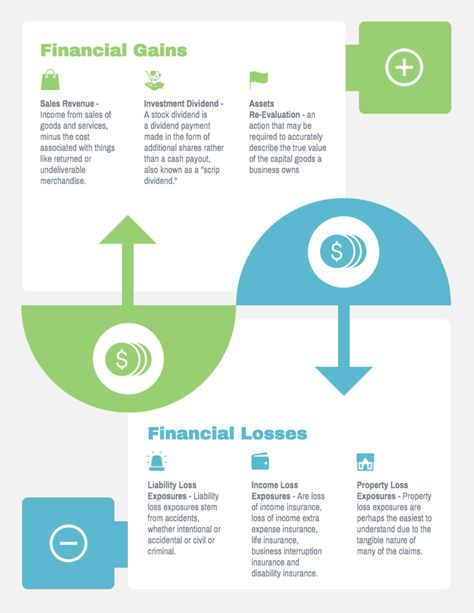 Profit And Loss Infographic Infographic Templates Infographic