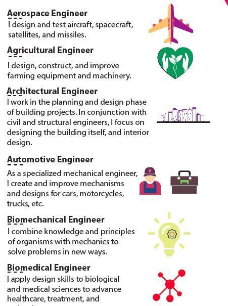 Types Of Engineers Poster 24 Careers In Engineering Engineering Careers Engineering Engineering Jobs