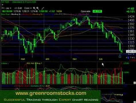 Daily Stock Market Analysis Stock Chart Technical Analysis