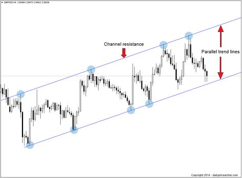 How To Trade Equidistant Channels Trade Finance Intraday