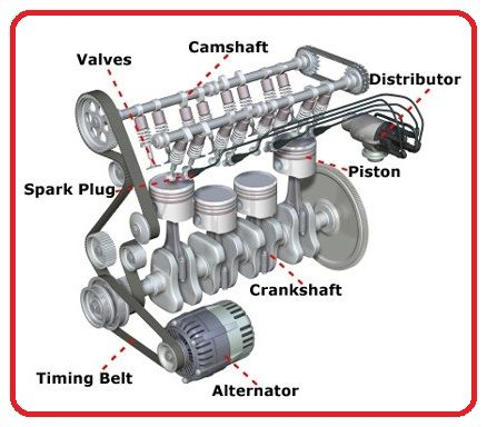 Famous Car Engine Parts Names With Pictures Elaboration - Schematic ...