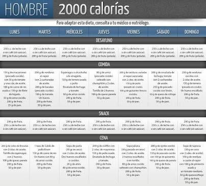 Plan de dieta de 2000 calorías diabetes