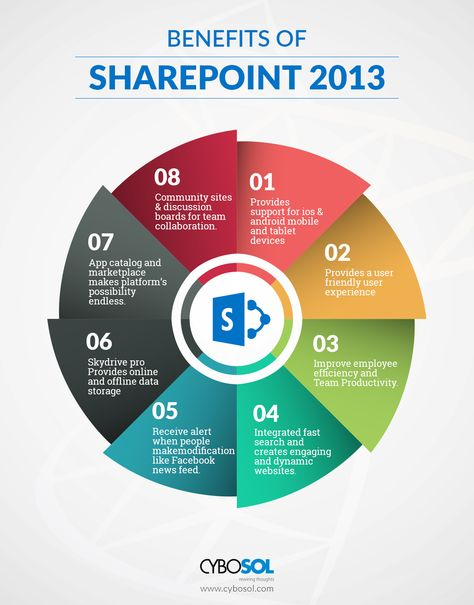 Benefits of SharePoint 2013 over SharePoint 2010