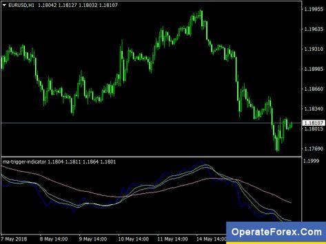 Download Ma Trigger Forex Indicator Mt4 Https Operateforex Com