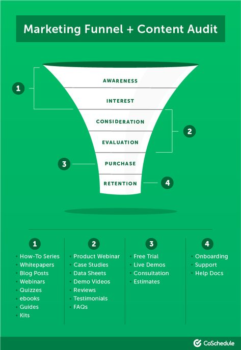 The Best Sales Enablement Strategy for Marketers (With 4 Templates)