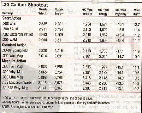 Pin by Isaiah Vigil on Ammo and Ballistics Pinterest Guns - ballistics chart
