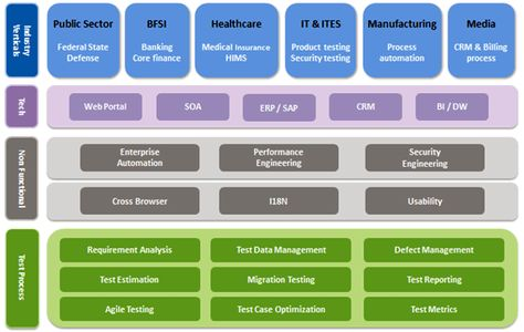 TatvaSoft, a specialist provider of enterprise application - requirement analysis