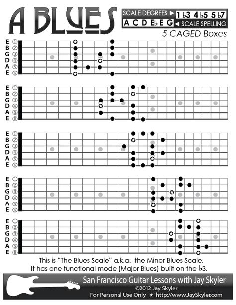 Blues (Minor Blues) Scale Guitar Patterns- Chart, Key of A