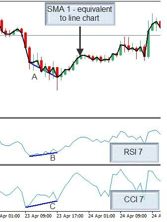 Rsi And Cci 5min Scalping System Rsi Intraday Trading Forex