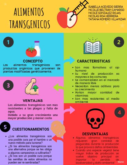 Click On The Image To View The High Definition Version Create Infographics At Http Venngage Com Alimento Transgenico Alimentos