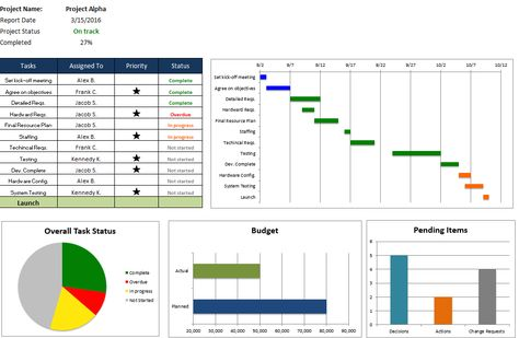 Video Gannt Chart Template for Excel 2007 and 2010+ (XLSX - monthly management report template