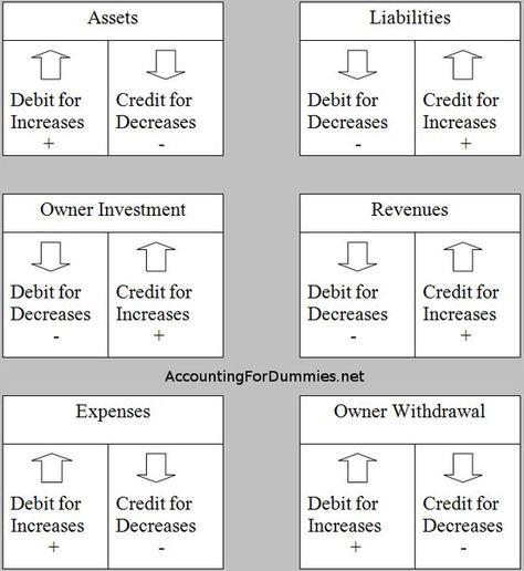 Debit And Credit Cheat Sheet General Ledger Debits Credits - debit note and invoice