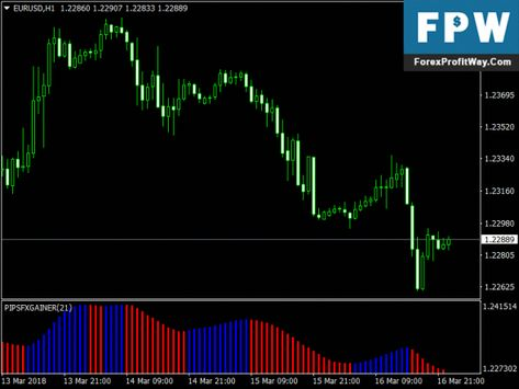 Download Pip Fx Gainer Trading Forex Indicator Mt4