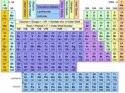 periodic table for 6 grade - Google Search Iqra Science - copy periodic table with alkali metals halogens