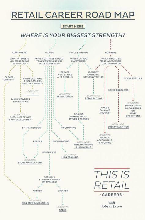 Management : Retail Career Road Map