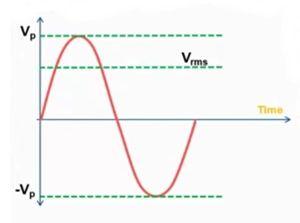 خصائص التيار المتردد Alternating Current Chart Line Chart