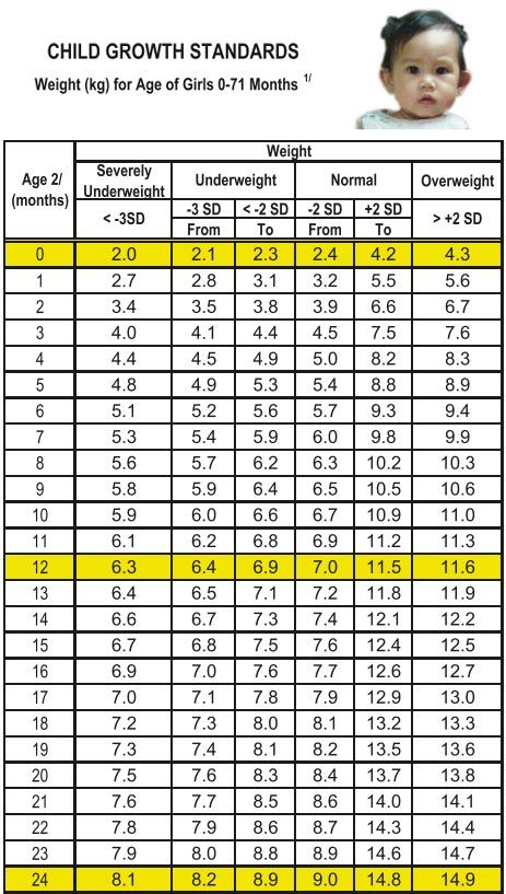 Height And Weight Chart For Babies In Philippines Baby Weight Chart Baby Height Weight Chart Baby Growth Chart